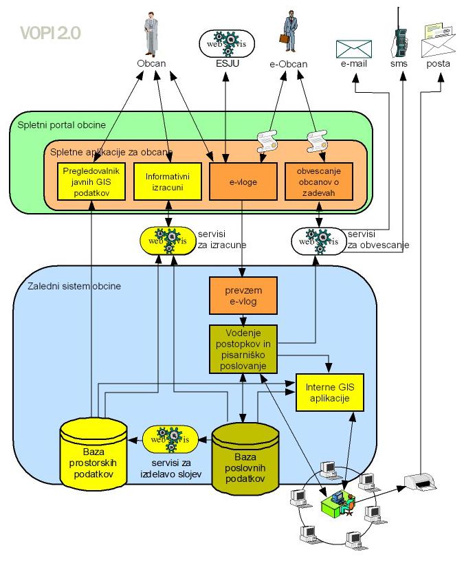 Razvoj dokumentnega sistema z računalniško vodeno evidenco zadev in dokumentov ter hrambo elektronskih slik dokumentov
