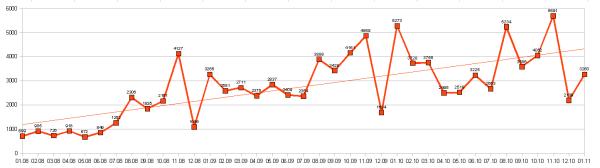 Grafikon: mesečno število informativnih izračunov med januarjem 2008 in januarjem 2011. Max. je 5691 v novembru 2010.
