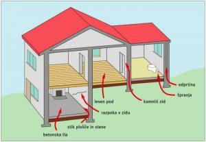 Prikaz prehajanja radona iz tal v zgradbo (vir Raopis, 2006)