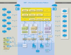 Arhitecture of SMIP platform