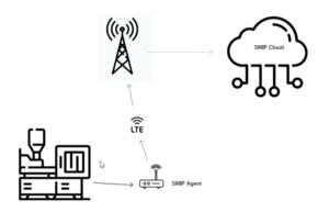 iskratel-SMIPagent-SMIPcloud-LTE