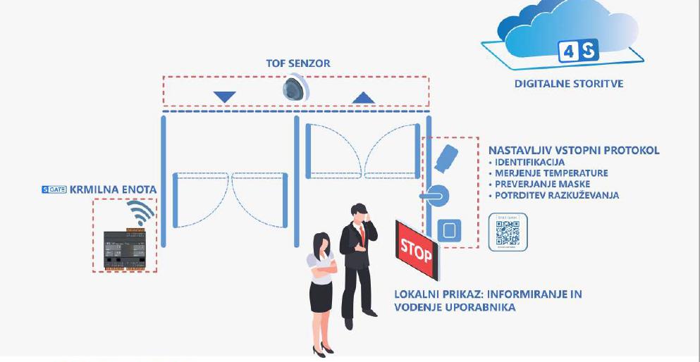 SGATE - digitalni vratar - nastavljivi vstopni protokoli preko SMIP Clouda in SMIP Agenta